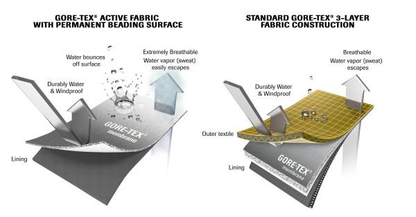 gore tex active fabric (4)