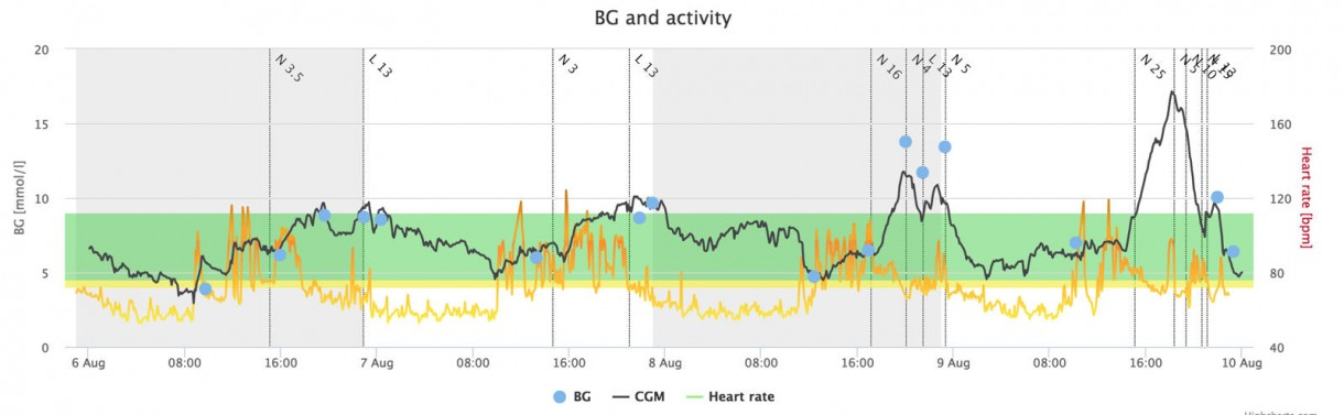 fitbit fitness pregnant heart monitor readings