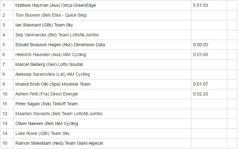 roubaix results