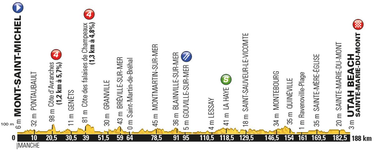 Tour-de-France-2016-stage-1-profile-Saturday-July-2-Mont-Saint-Michel-to-Utah-Beach-Sainte-Marie-du-Mont-188km