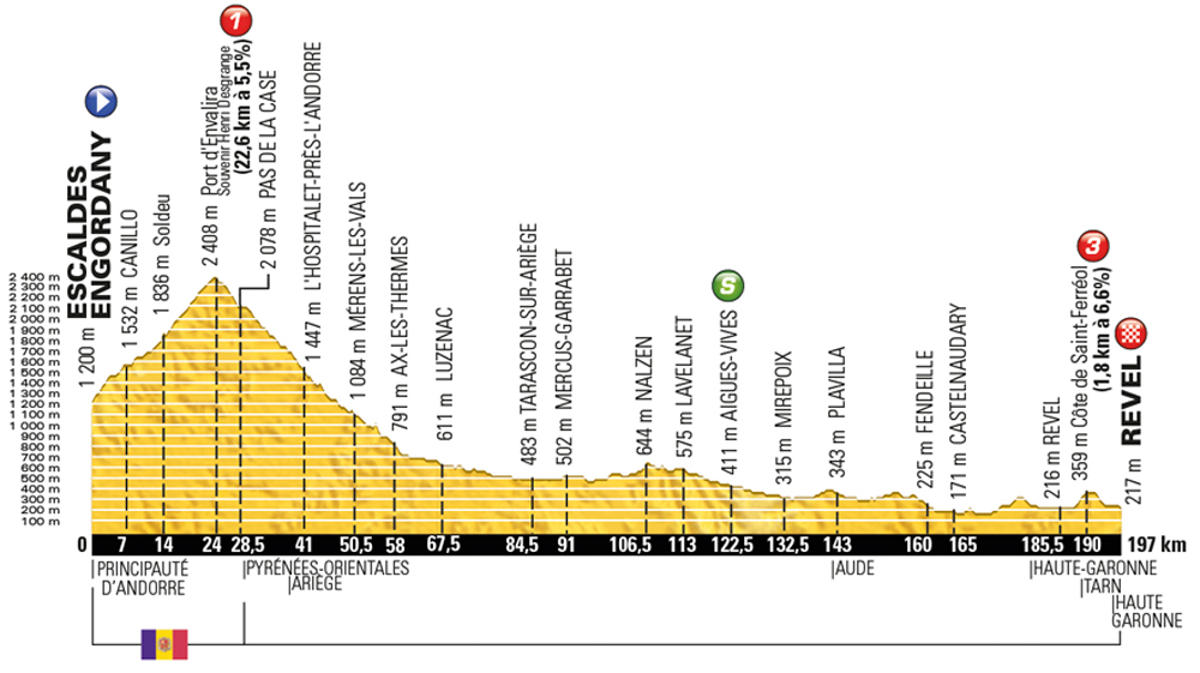 Tour-de-France-2016-stage-10-Tuesday-July-12-Andorra-to-Revel-198km