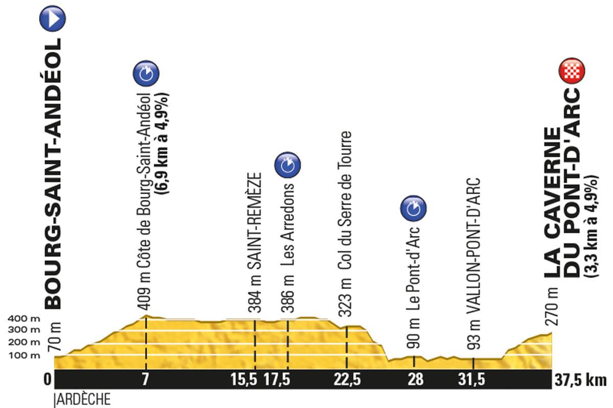 Tour-de-France-2016-stage-13-Friday-July-15-Bourg-Saint-Andéol-to-La-Caverne-du-Pont-dArc-37km-ITT_new
