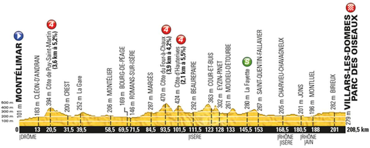 Tour-de-France-2016-stage-14-Saturday-July-16-Montélimar-to-Villars-les-Dombes-208km