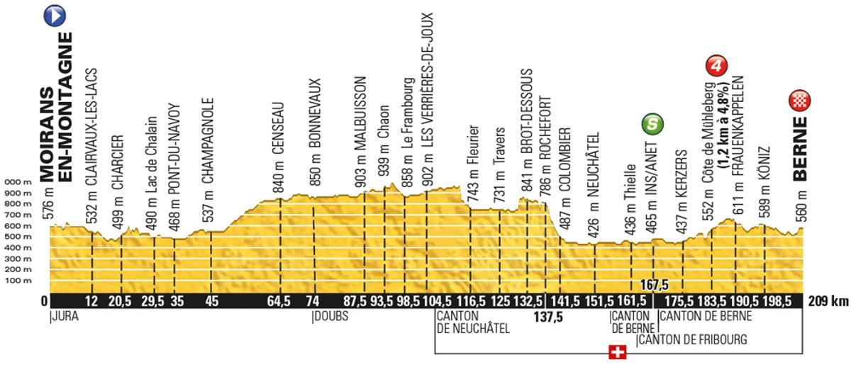 Tour-de-France-2016-stage-16-Monday-July-18-Moirans-en-Montagne-to-Bern-Switzerland-206km