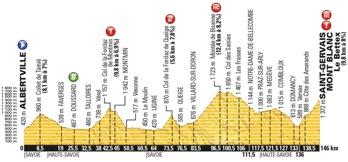 Tour-de-France-2016-stage-19-Friday-July-22-Albertville-to-Saint-Gervais-Mont-Blanc-146km_new