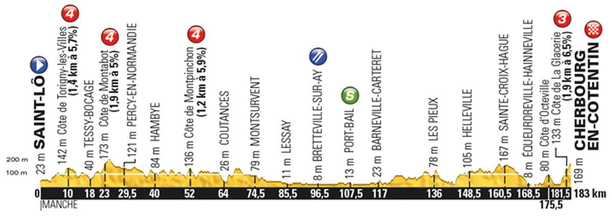 Tour-de-France-2016-stage-2-Sunday-July-3-Saint-Lô-to-Cherbourg-Octeville-182km