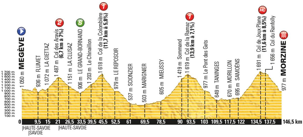 Tour-de-France-2016-stage-20-Saturday-July-23-Megève-to-Morzine-146km_new