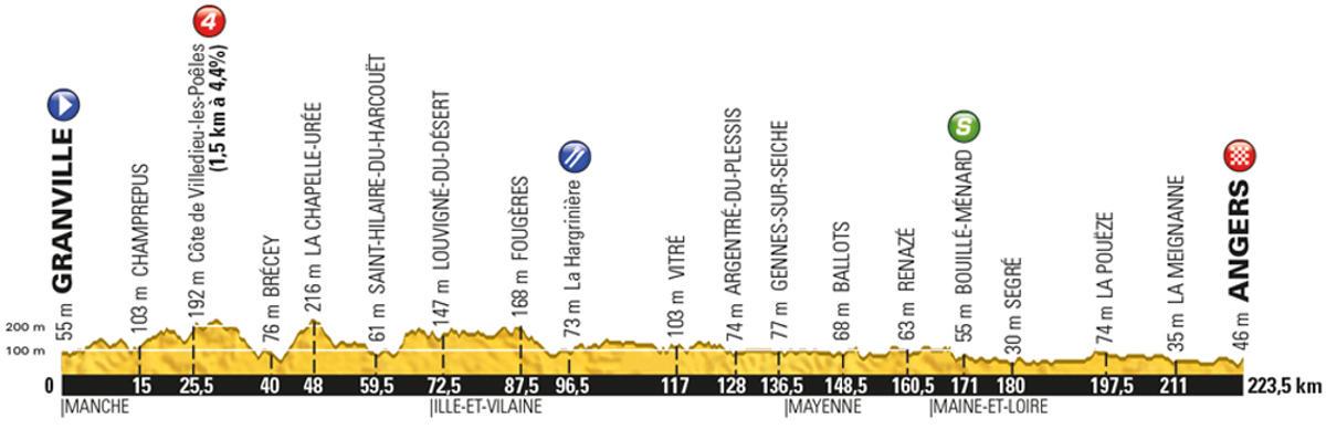 Tour-de-France-2016-stage-3-Monday-July-4-Grandville-to-Angers-222km-