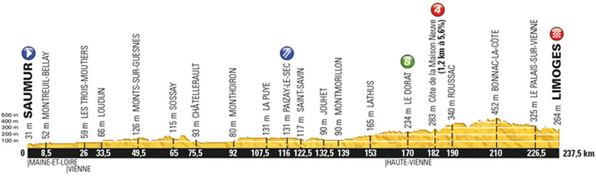 Tour-de-France-2016-stage-4-Tuesday-July-5-Saumur-to-Limoges-232km