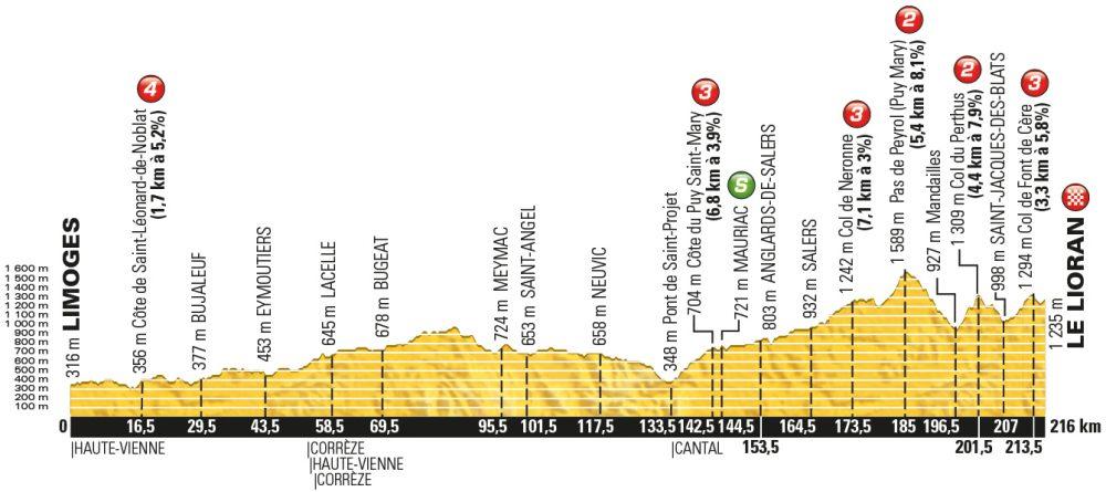 Tour-de-France-2016-stage-5-Wednesday-July-6-Limoges-to-Le-Lioran-216km-2-e1464686058519