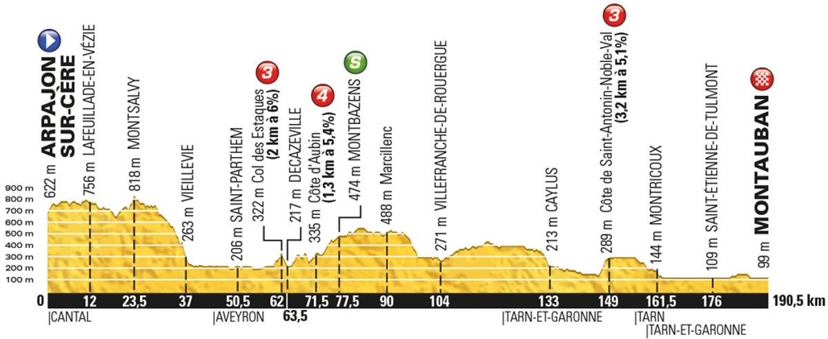 Tour-de-France-2016-stage-6-Thursday-July-7-Arpajon-sur-Cère-to-Montauban-187km