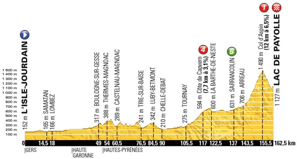 Tour-de-France-2016-stage-7-Friday-July-8-LIsle-Jourdain-to-Lac-de-Payolle-162km