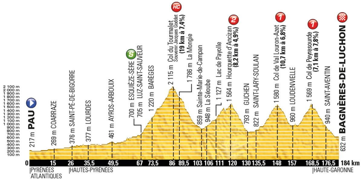Tour-de-France-2016-stage-8-Saturday-July-9-Pau-to-Bagnères-de-Luchon-183km