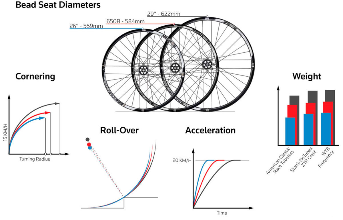 wheel-differences