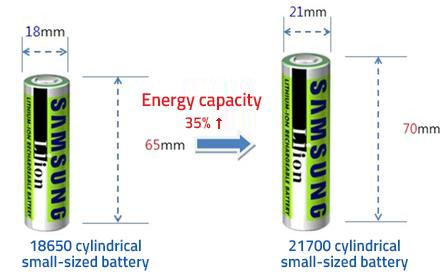 21700-batteries-ebikes-3